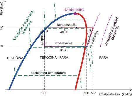 Delovanja toplotne črpalke - Mollierov diagram