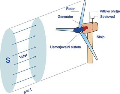 Zgradba vetrnice vetrne elektrarne
