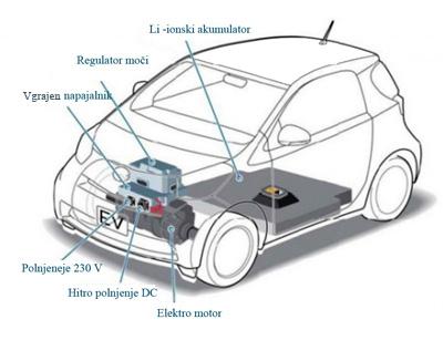 Zgradba električnega vozila