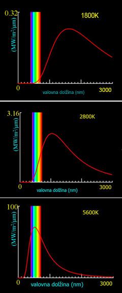 Spekter sevanja črnega telesa