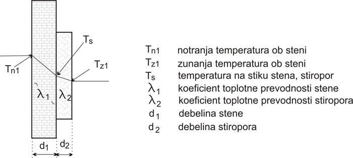 Meritev koeficienta toplotne prevodnosti stene