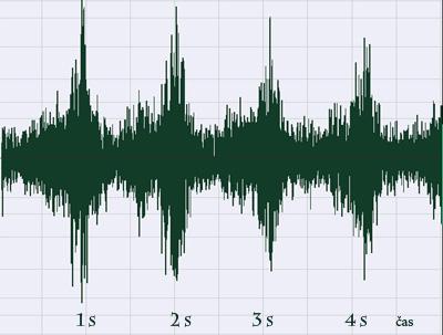 Časovni diagram hrupa vetrnice
