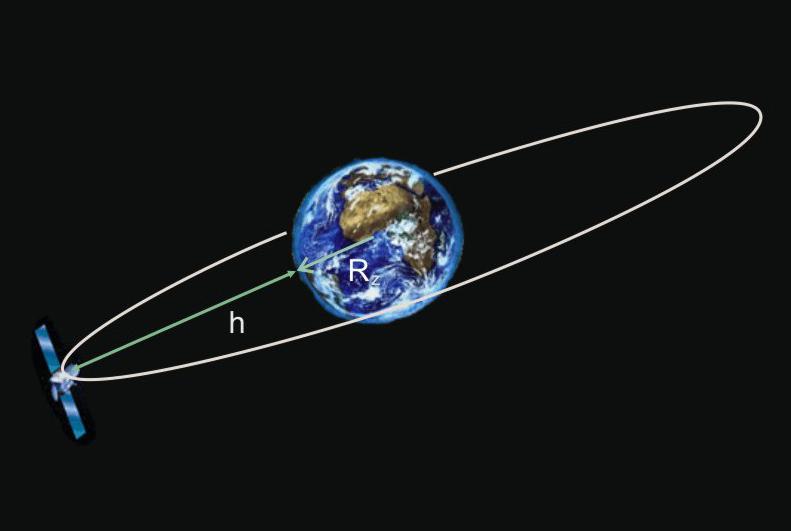 geostacionarna orbita satelita