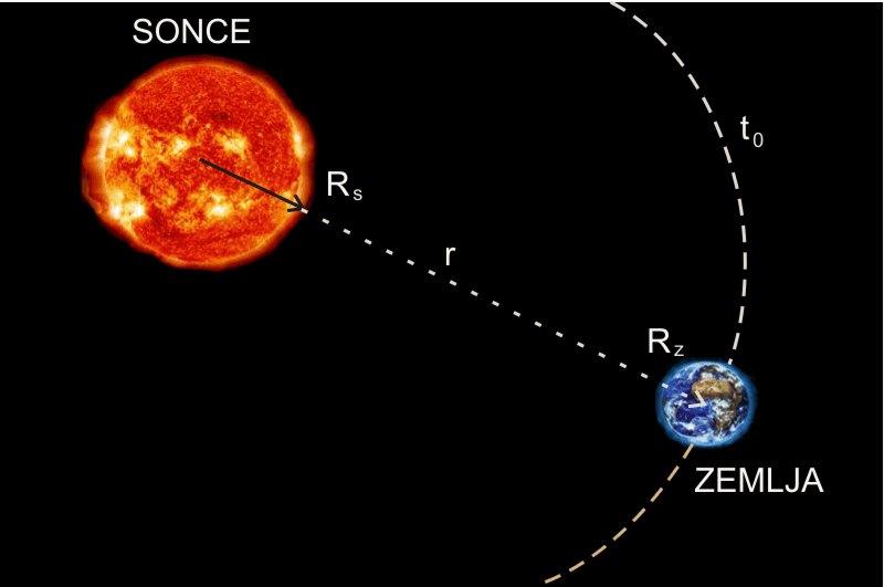 II Newtonov zakon gravitacije