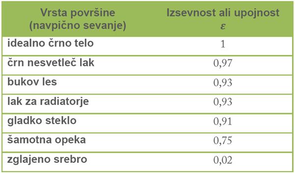 emisijski koeficienti