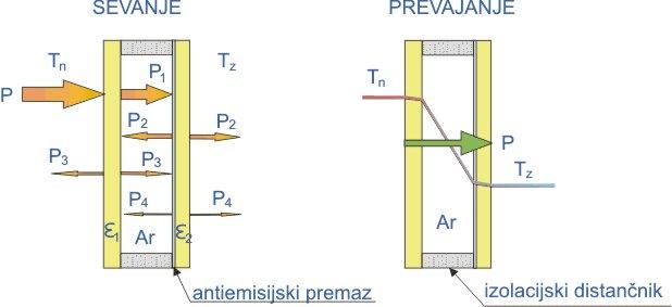 okno - prevajanje in sevanje toplote
