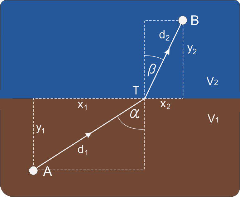 Fermatov-zakon