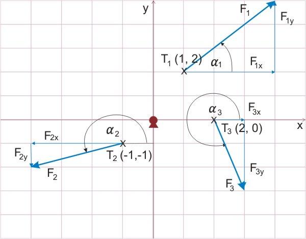 Ravninsko-porazdeljene-sile-brez-skupnega-prijemališče.