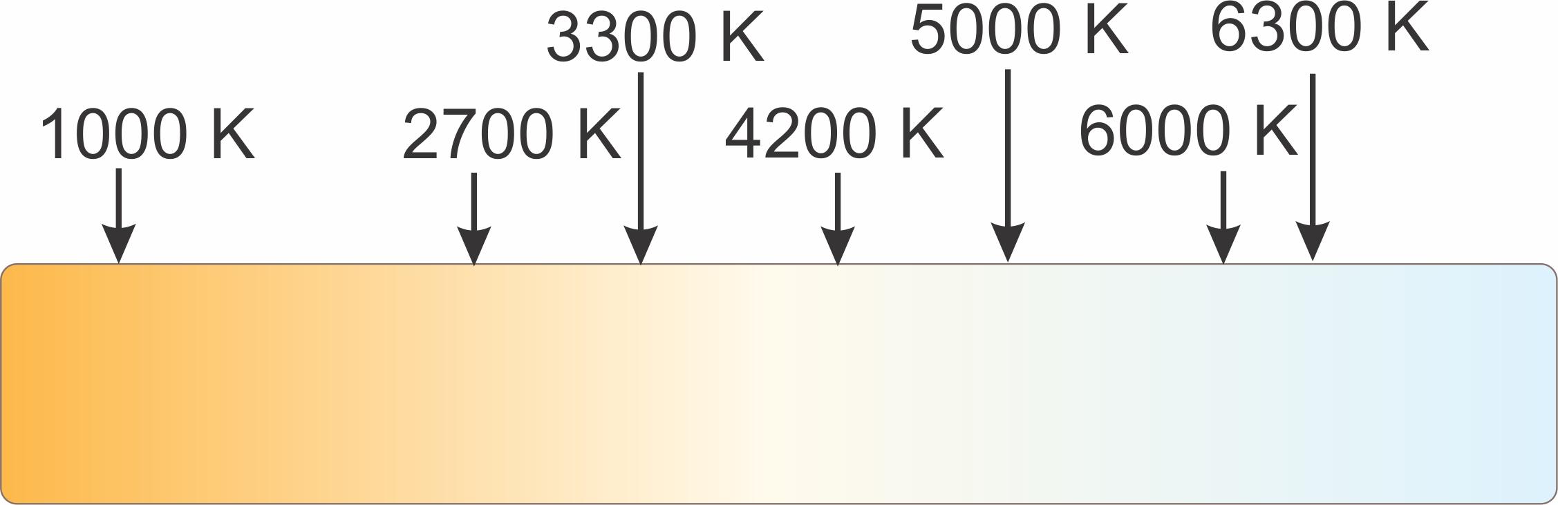 barvna temperatura